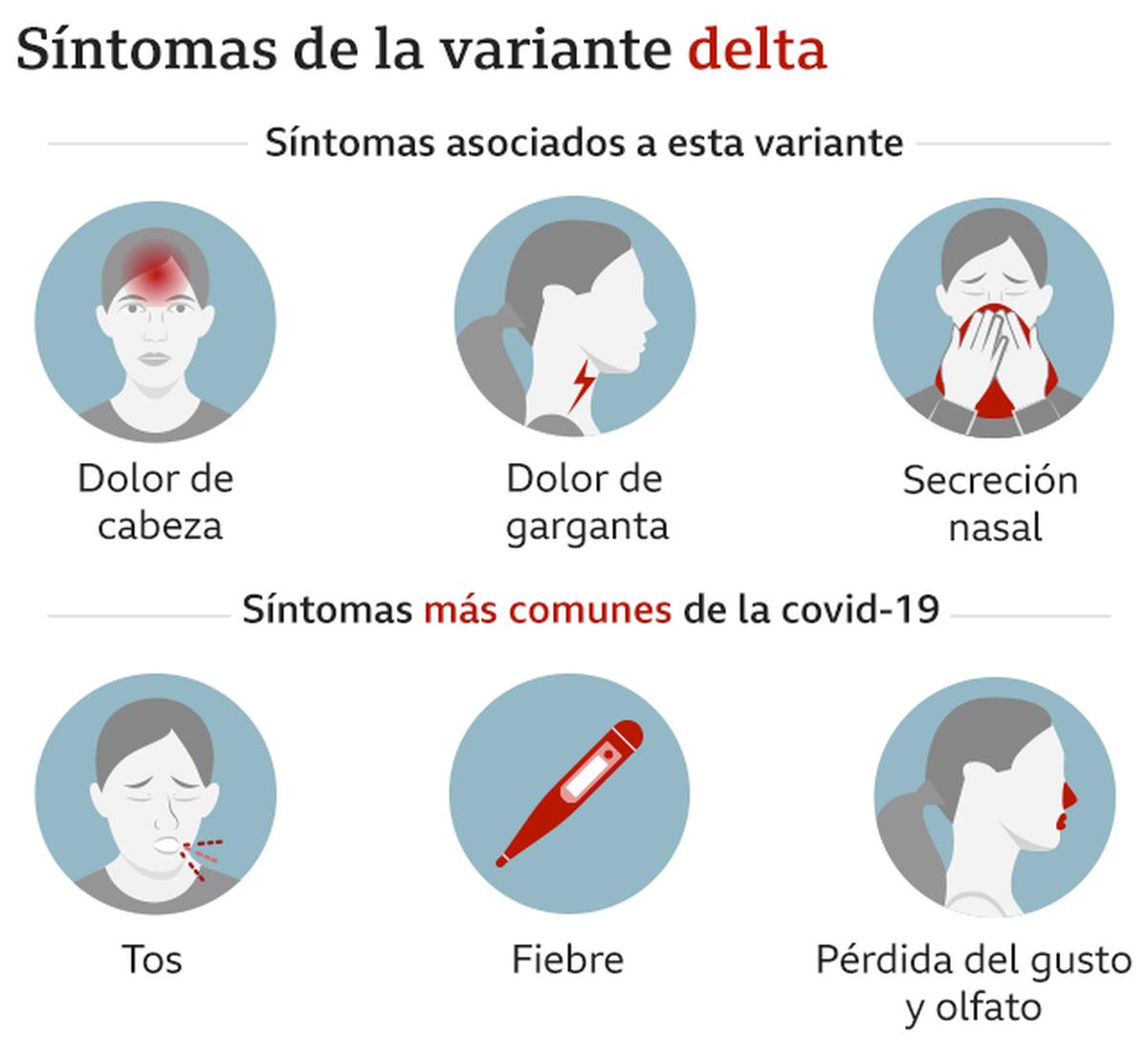 Síntomas predominantes de la variante Delta