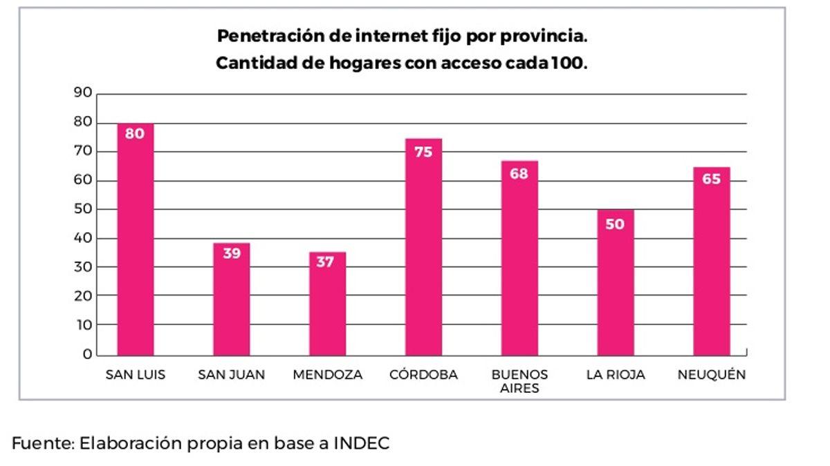 La conectividad de Internet en Mendoza está entre las peores de Argentina, según un informe
