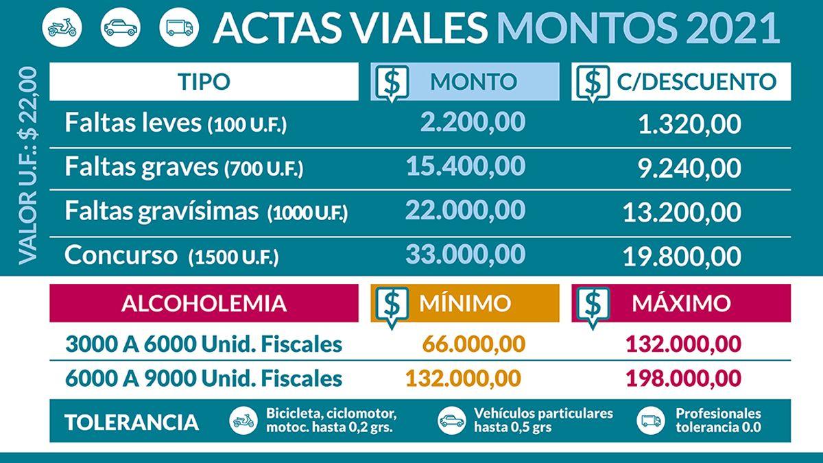 Controles viales. Las multas aumentaron sus valores desde el 1 de enero.