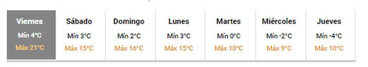 La temperatura en Mendoza descenderá notablemente la semana del 26 al 30 de julio, según el pronóstico del tiempo del SMN