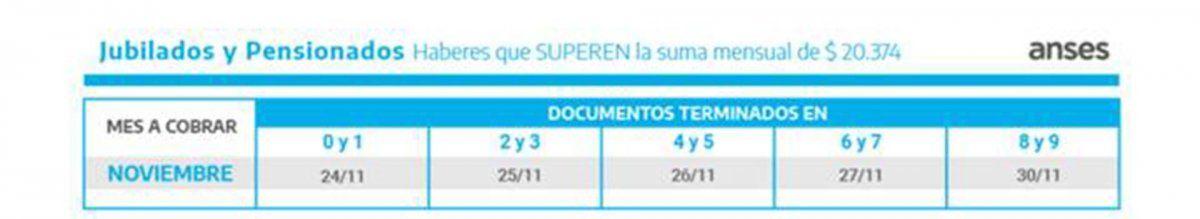 ANSES: calendario de pagos AUH IFE jubilados SUAF desempleo