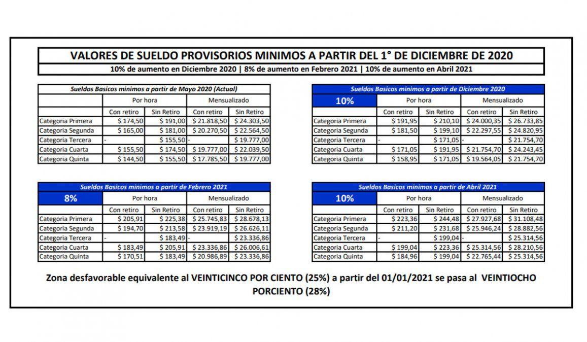 Sueldo empleada doméstica  Aumento del 28% en tres cuotas: cuánto cobro en  diciembre, escala salarial