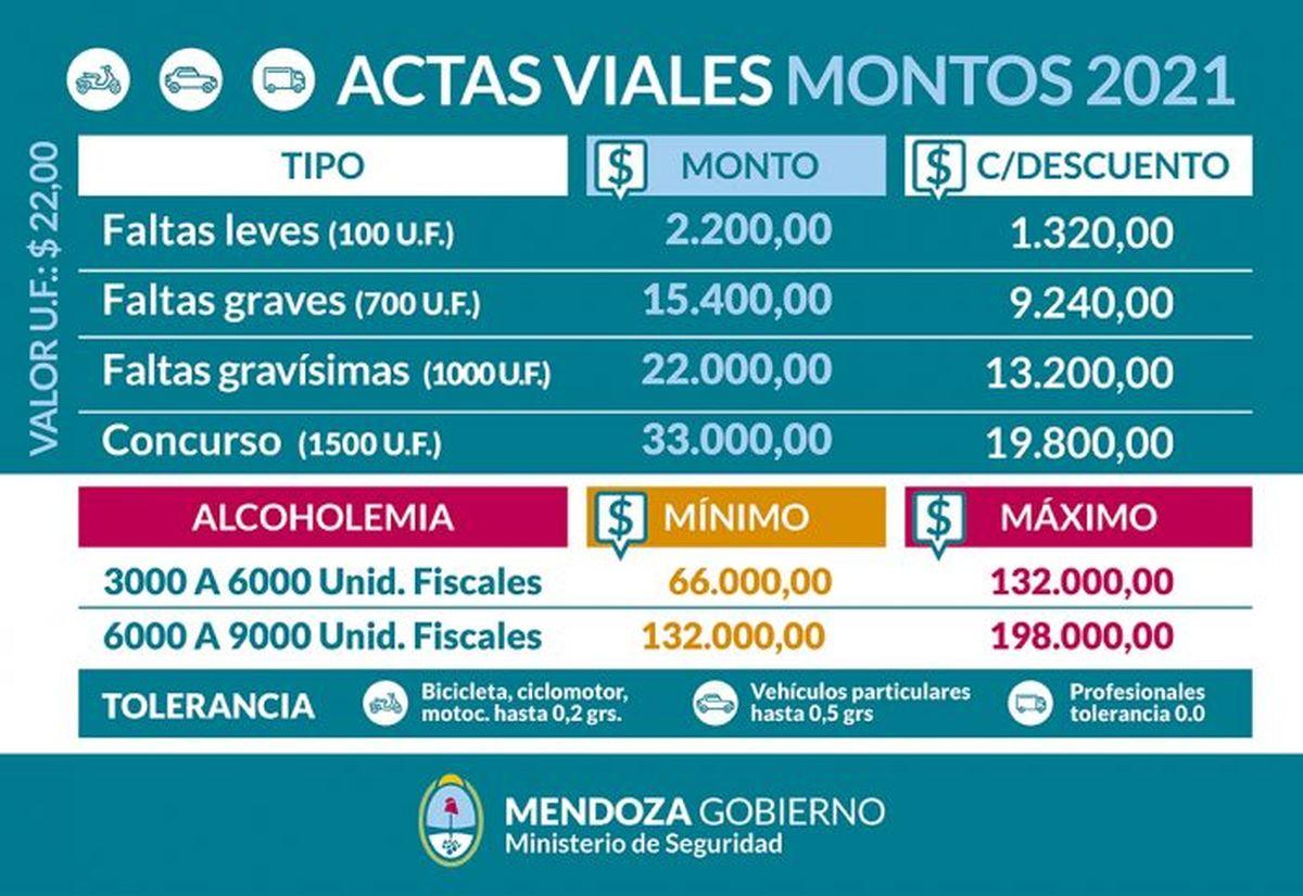 Las multas en Mendoza pueden tener descuento pero no todas