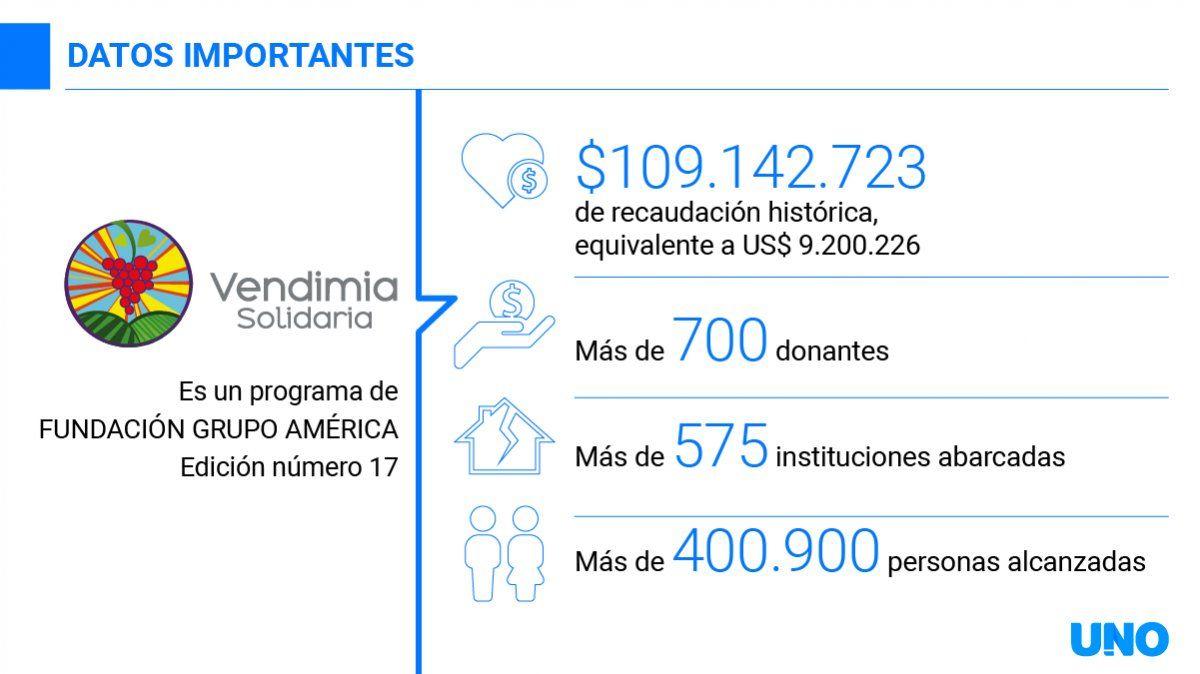 Vendimia Solidaria se adapta para seguir recaudando fondos con fines solidarios