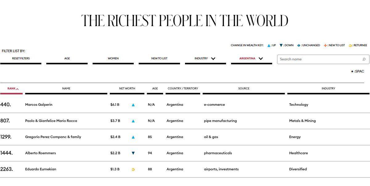 5 argentinos en el ránking de los más ricos del mundo