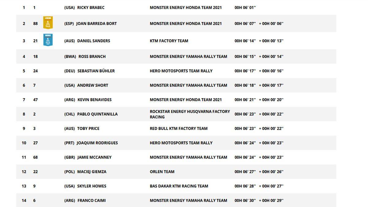 El Dakar arrancó con el prólogo y seis mendocinos en carrera