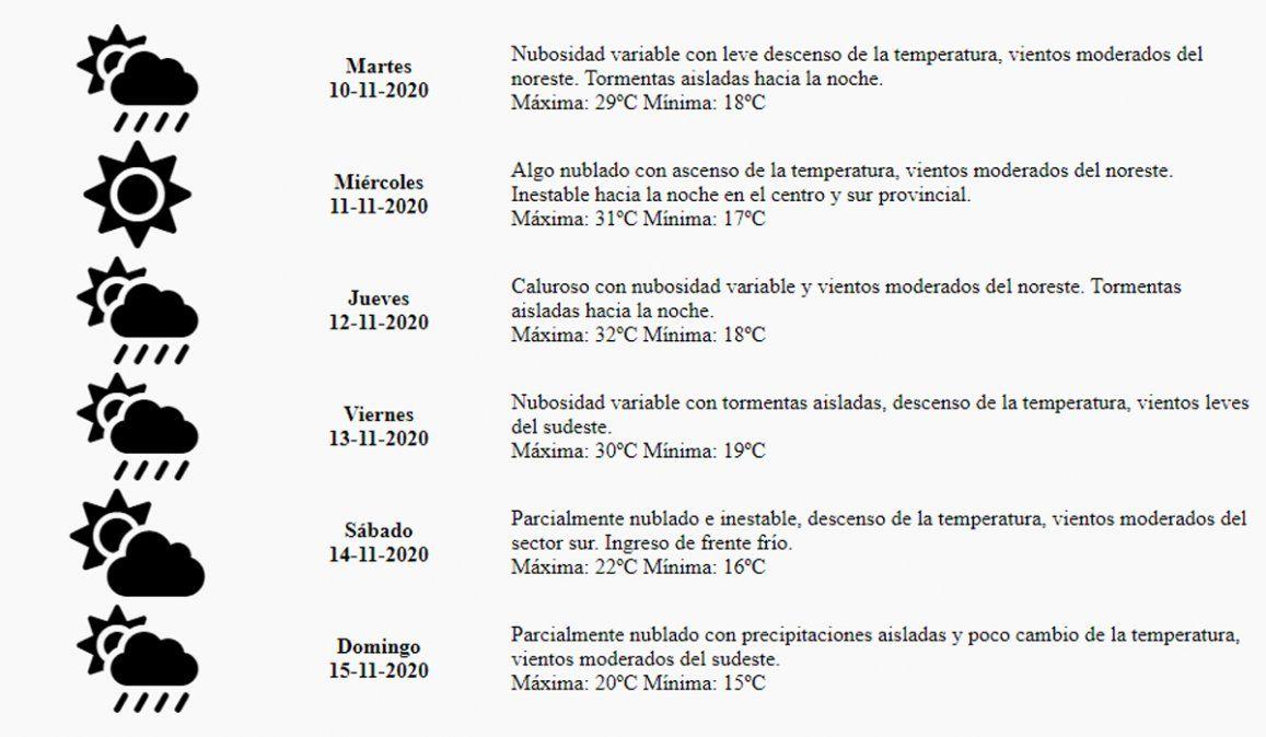 Pronóstico del tiempo: hasta cuándo las tormentas en Mendoza