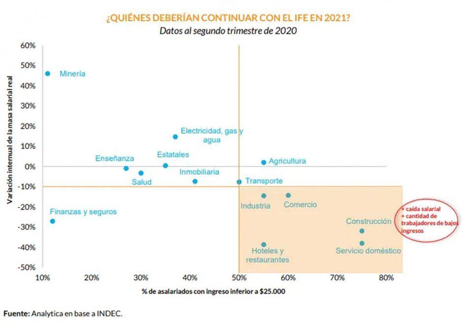 Qué es el IFE residual que se propone para 2021