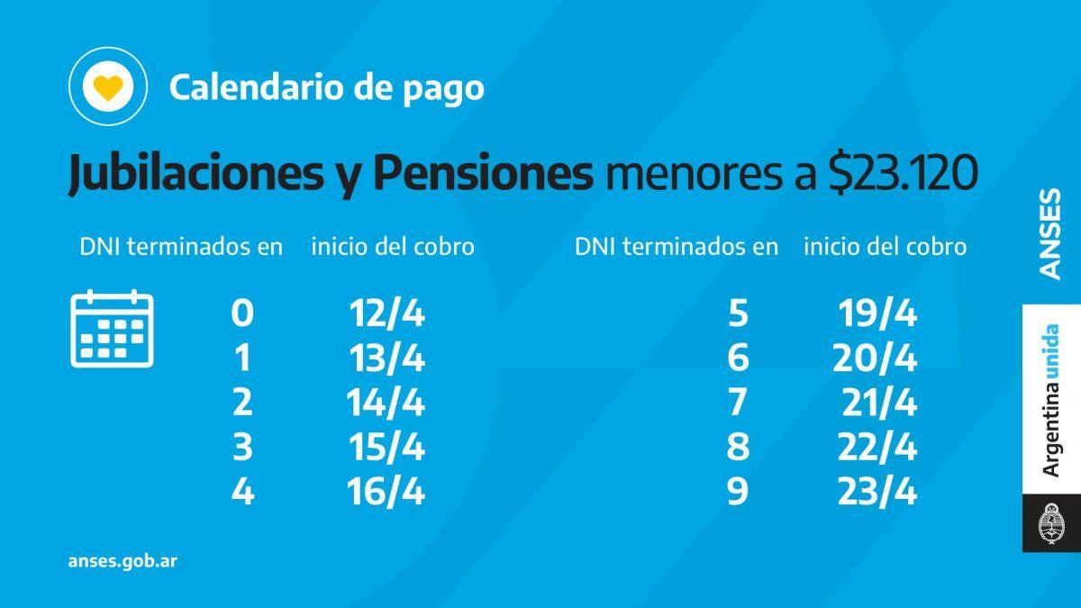 Tarjeta Alimentaria, bono a jubilados, AUH: quiénes cobran hoy, 15 de abril por ANSES