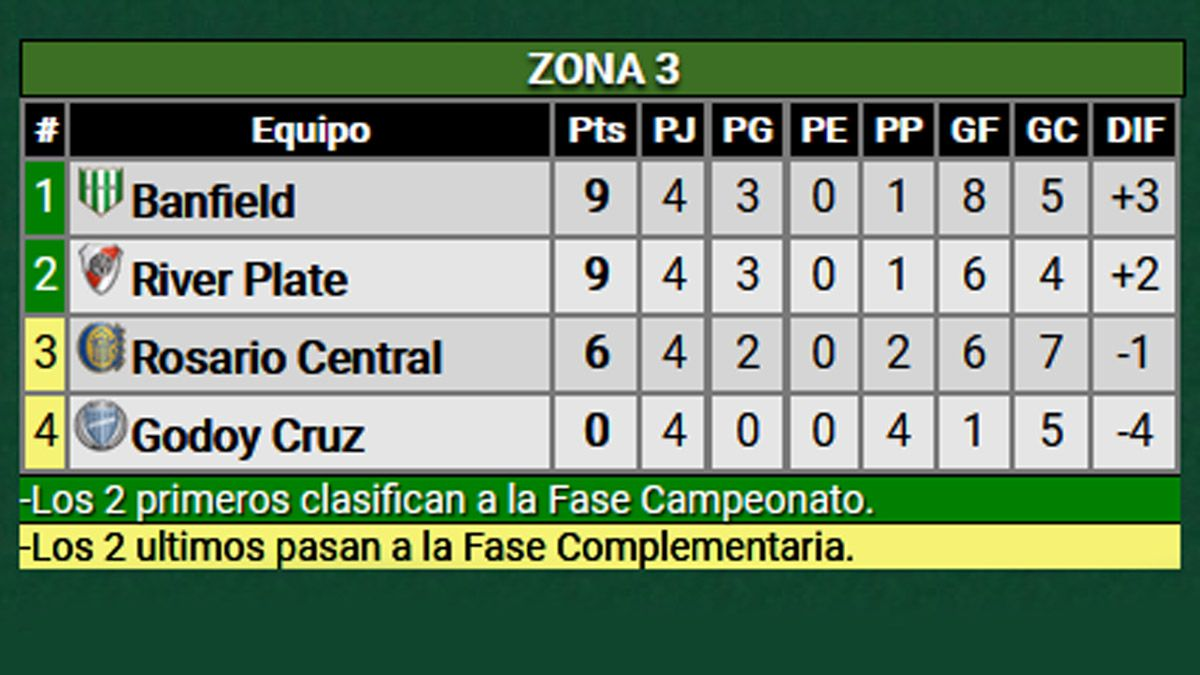 Godoy Cruz buscará quebrar la mala racha ante Banfield