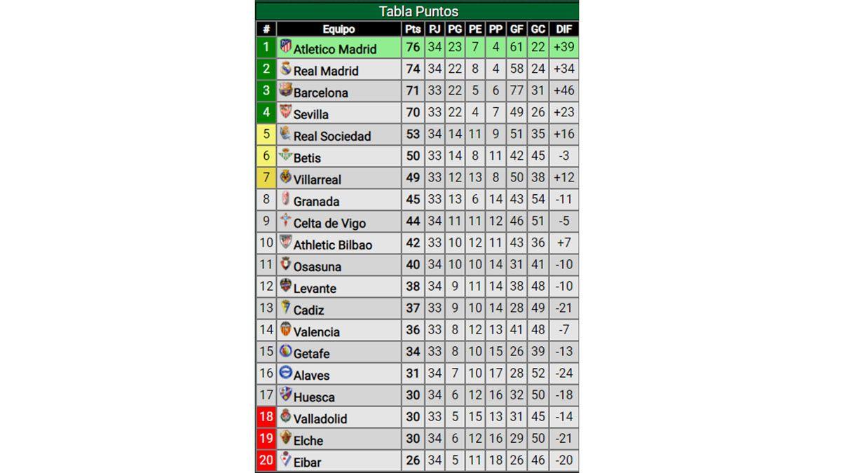 Ganó Real Madrid y así quedaron las posiciones en España