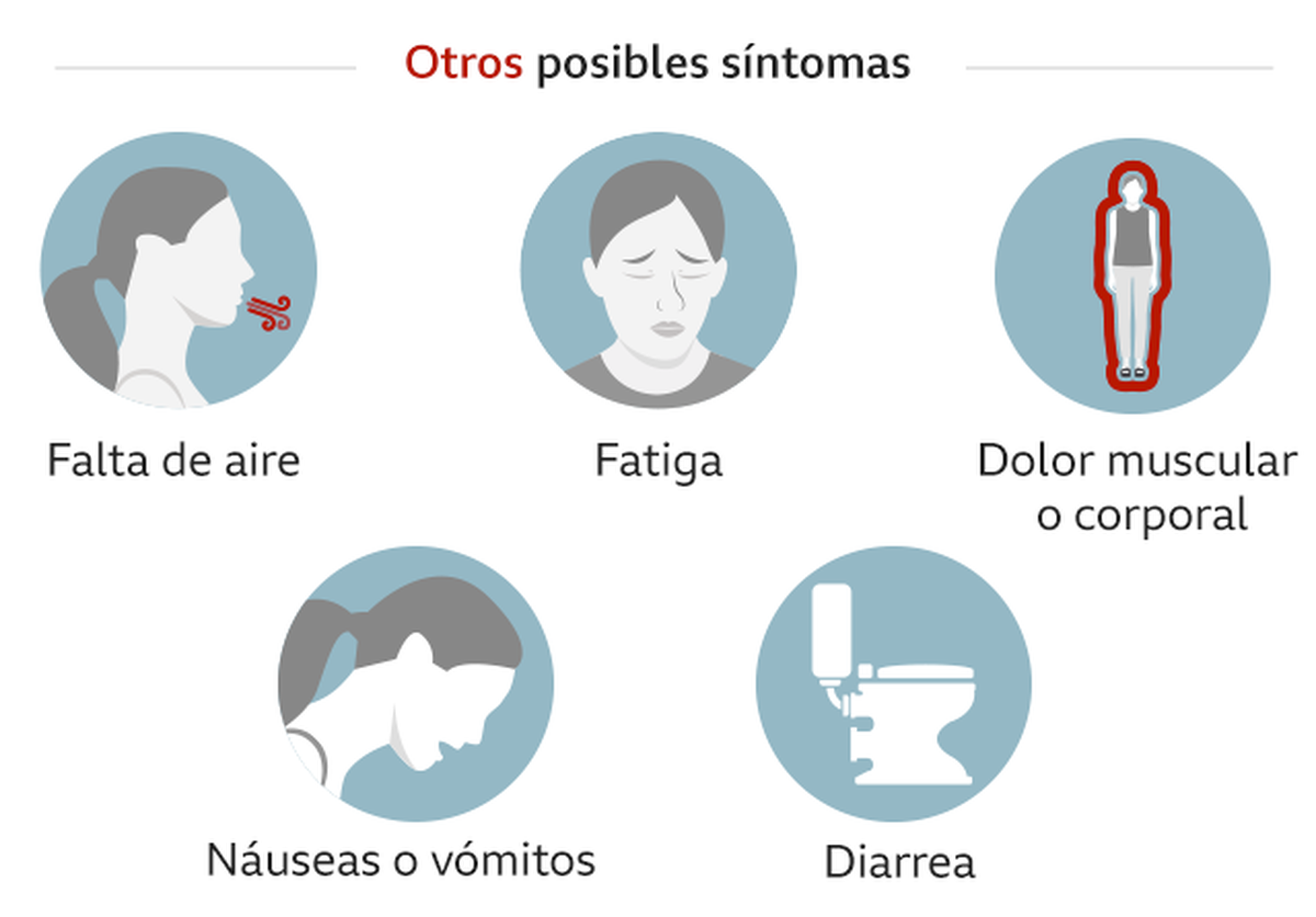 Otros posibles síntomas de la variante Delta